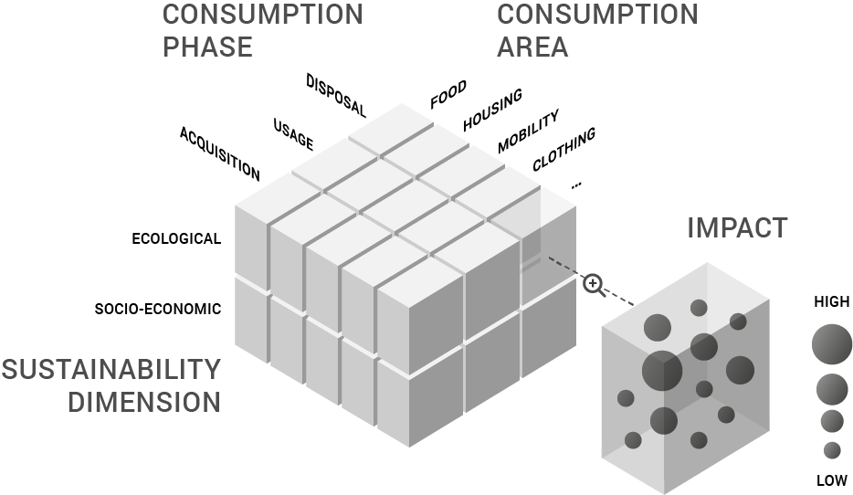 Sustainable consumption behavior cube (SCB-cube)
